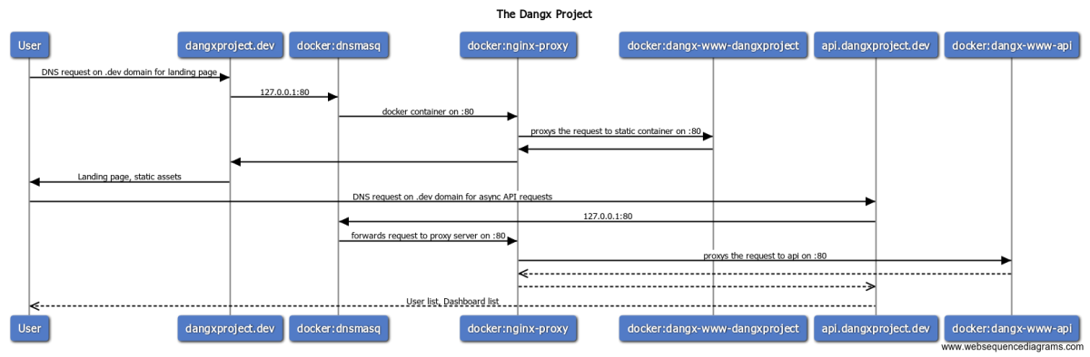 Microservices with Docker, Alpine Linux, Nodejs, Nginx on